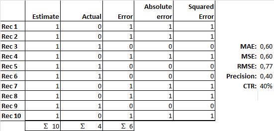 Click Through Rate (CTR) vs. Mean Absolute Error (MAE) vs Mean Squared Error (MSE) vs Root Mean Squared Error (RMSE) vs Precision