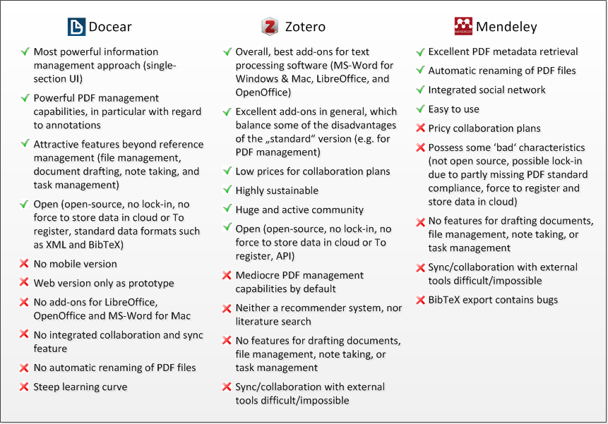 comprehensive comparison of reference managers mendeley vs